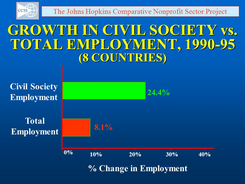 GROWTH IN CIVIL SOCIETY vs. TOTAL EMPLOYMENT, 1990-95 (8 COUNTRIES)