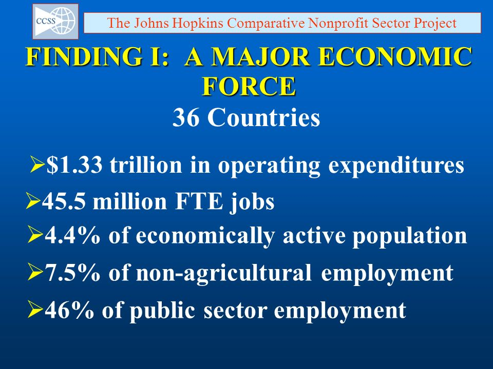 FINDING I: A MAJOR ECONOMIC FORCE