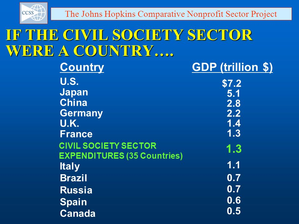 IF THE CIVIL SOCIETY SECTOR WERE A COUNTRY….
