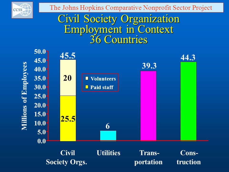 Civil Society Organization Employment in Context 36 Countries