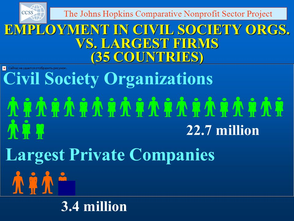 EMPLOYMENT IN CIVIL SOCIETY ORGS. VS. LARGEST FIRMS (35 COUNTRIES)