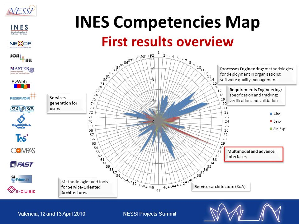 INES Competencies Map First results overview