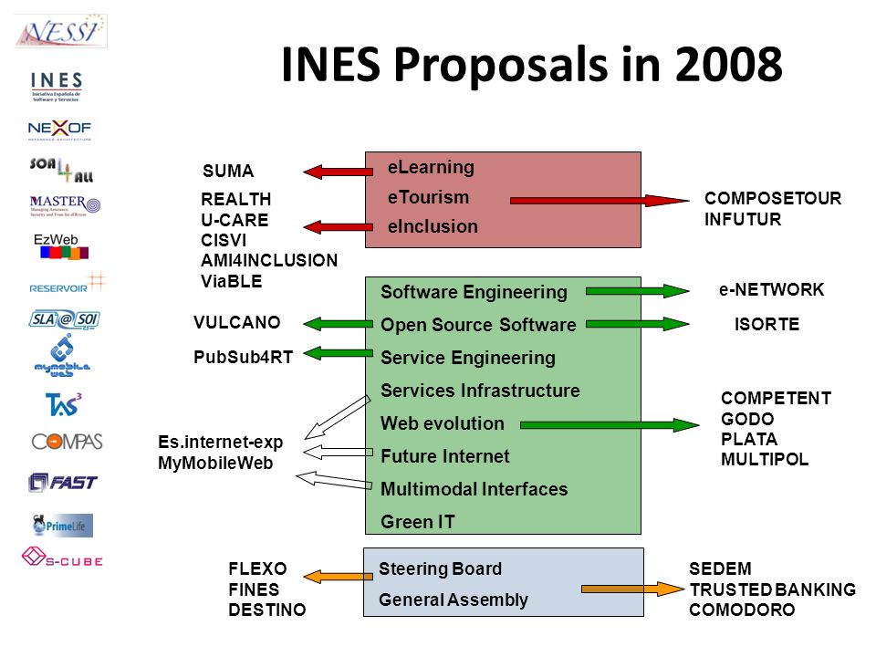 INES Proposals in 2008 eLearning eTourism eInclusion