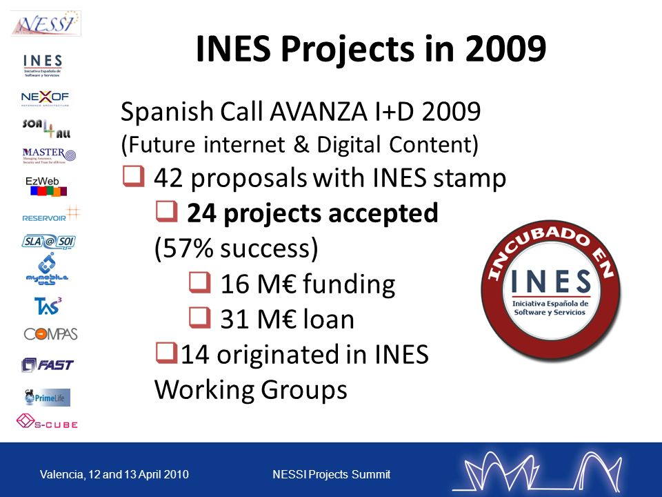 INES Projects in 2009 Spanish Call AVANZA I+D 2009