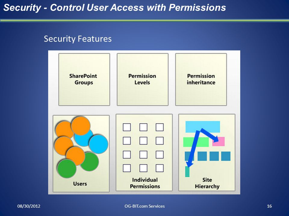 Security - Control User Access with Permissions