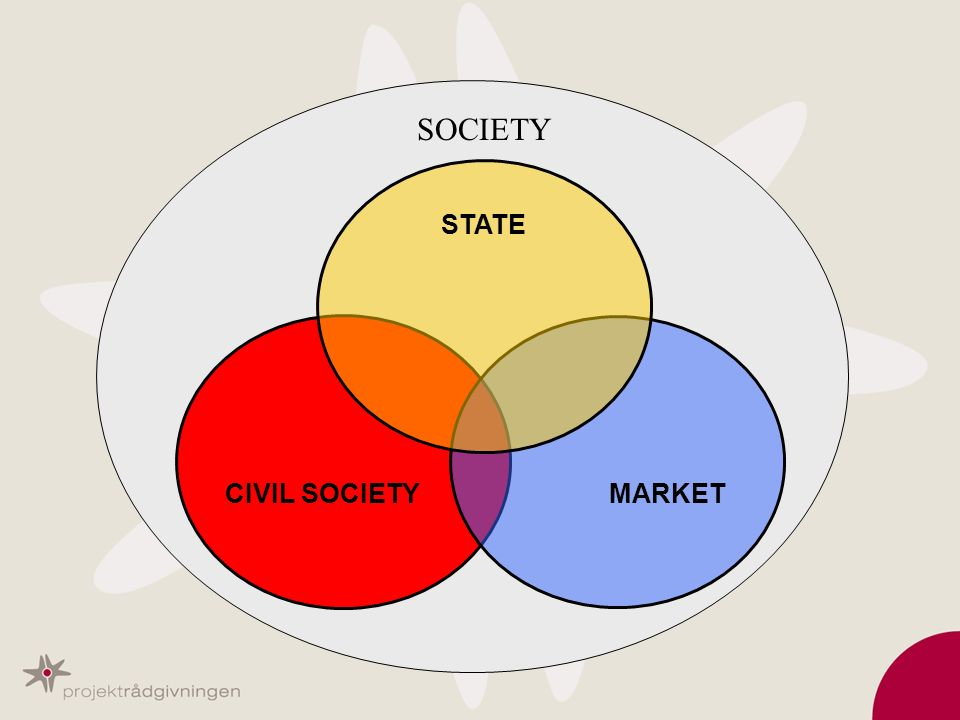 SOCIETY STATE CIVIL SOCIETY MARKET