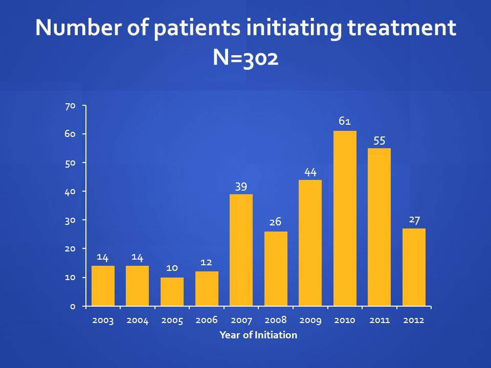 Number of patients initiating treatment N=302