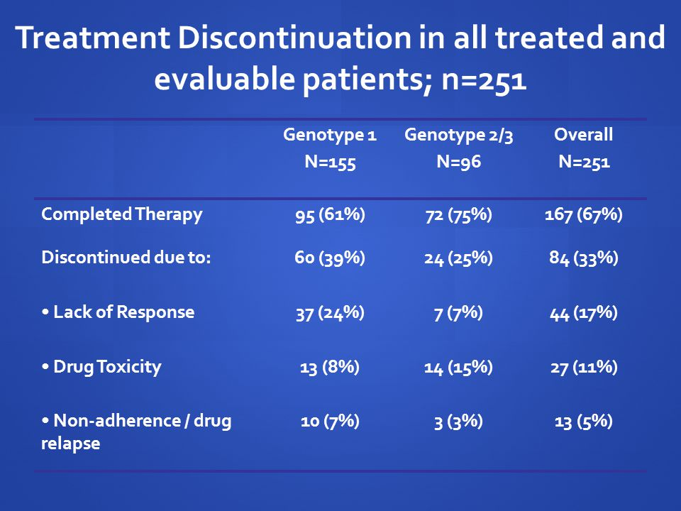 Treatment Discontinuation in all treated and evaluable patients; n=251
