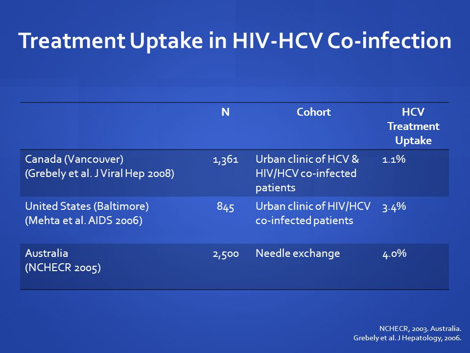 Treatment Uptake in HIV-HCV Co-infection