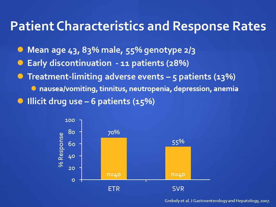 Patient Characteristics and Response Rates
