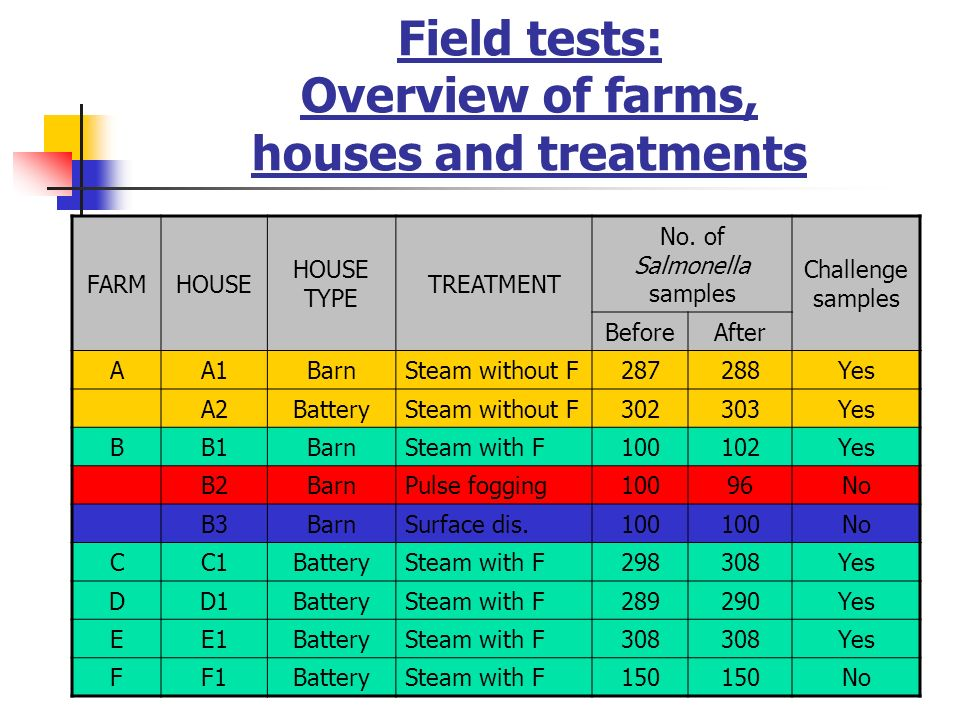 Field tests: Overview of farms, houses and treatments