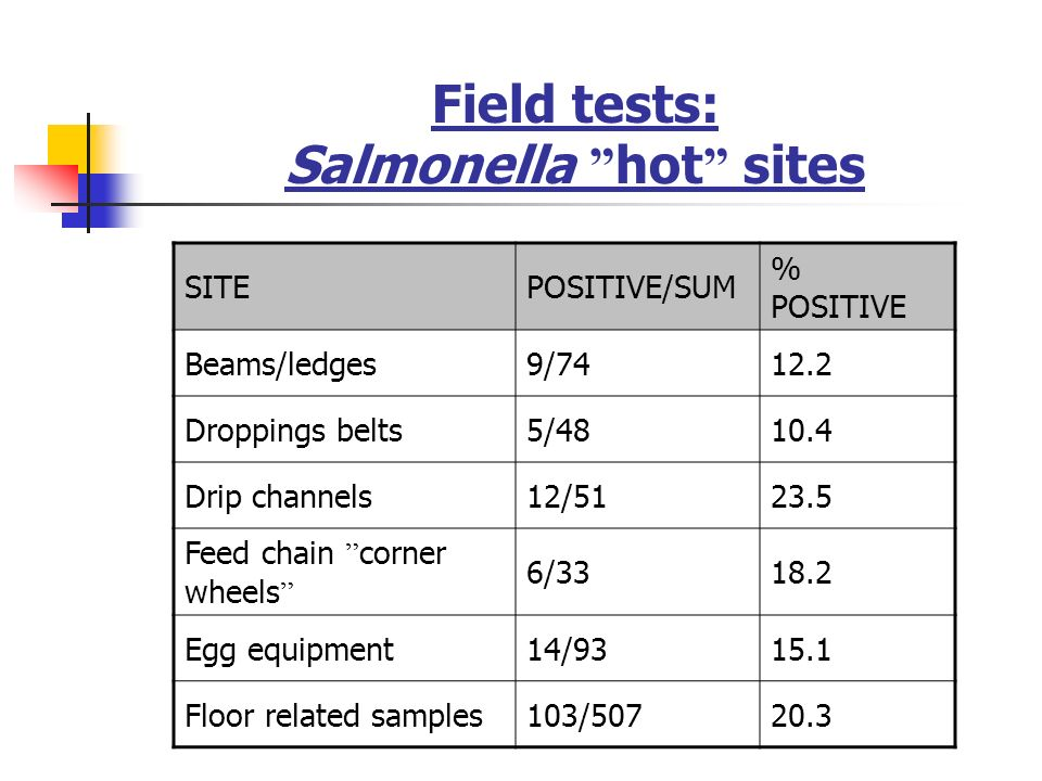 Field tests: Salmonella hot sites