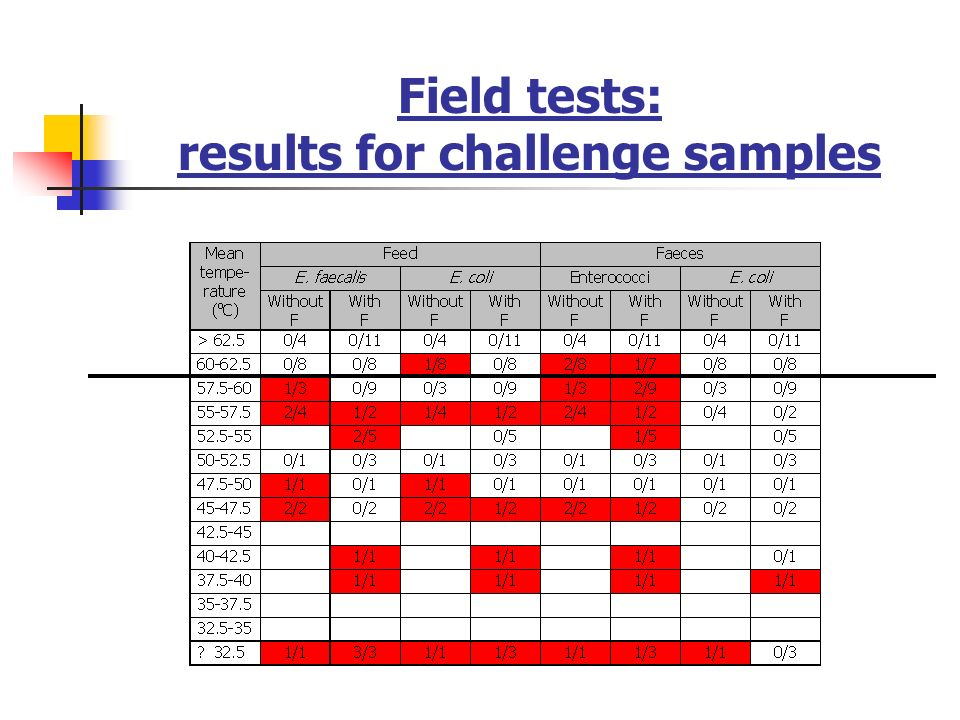 Field tests: results for challenge samples
