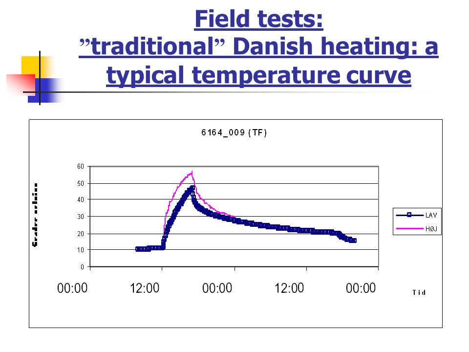 Field tests: traditional Danish heating: a typical temperature curve