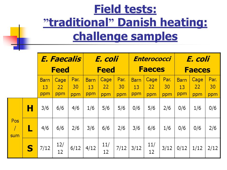 Field tests: traditional Danish heating: challenge samples