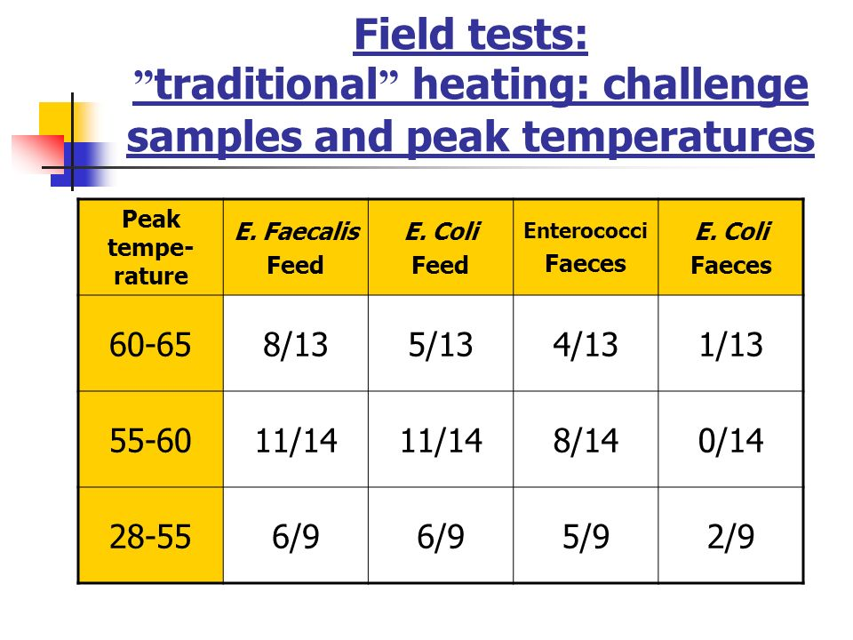 Field tests: traditional heating: challenge samples and peak temperatures