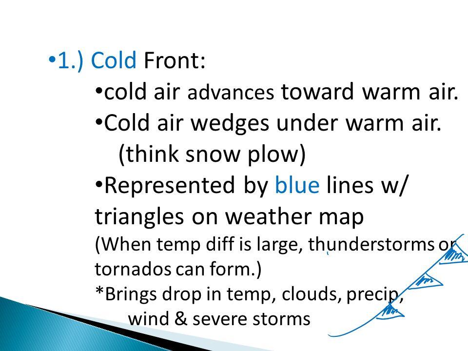 cold air advances toward warm air. Cold air wedges under warm air.