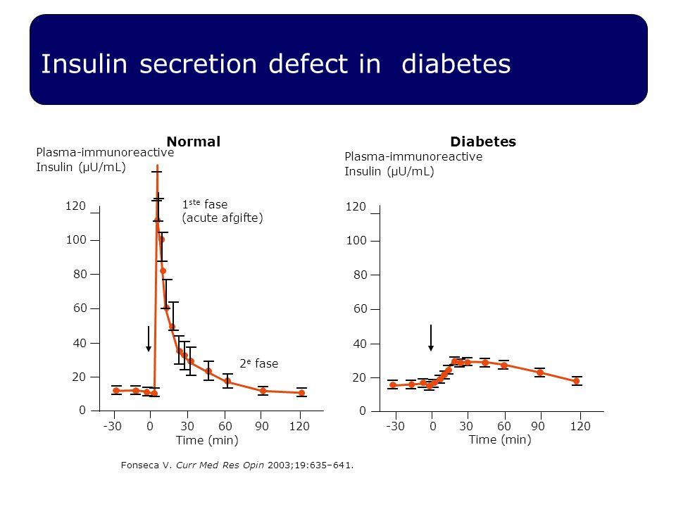 Insulin secretion defect in diabetes