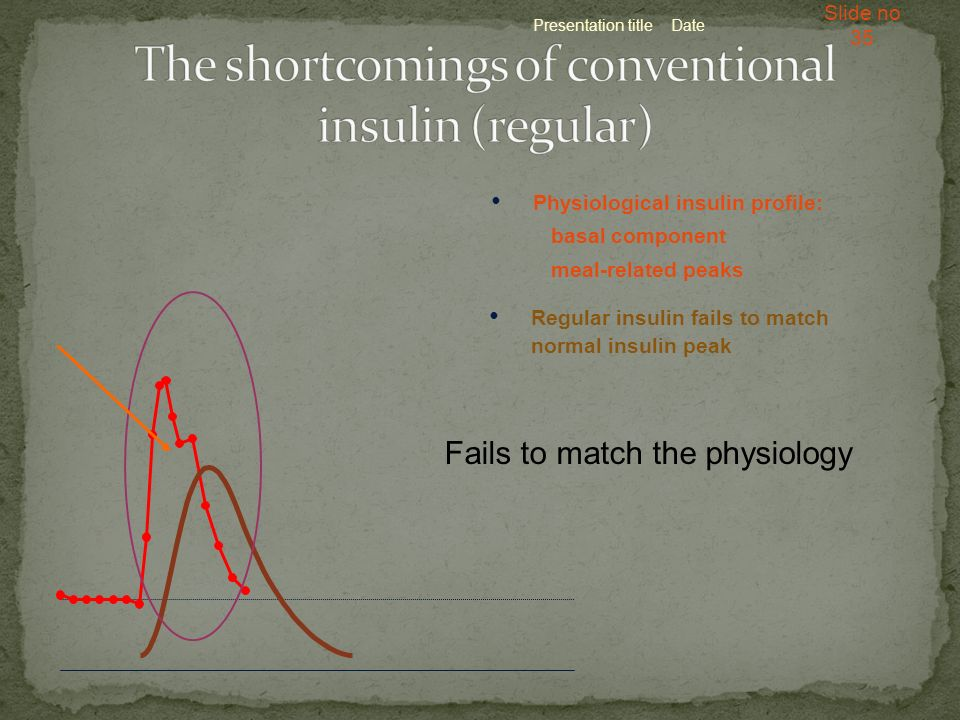 The shortcomings of conventional insulin (regular)