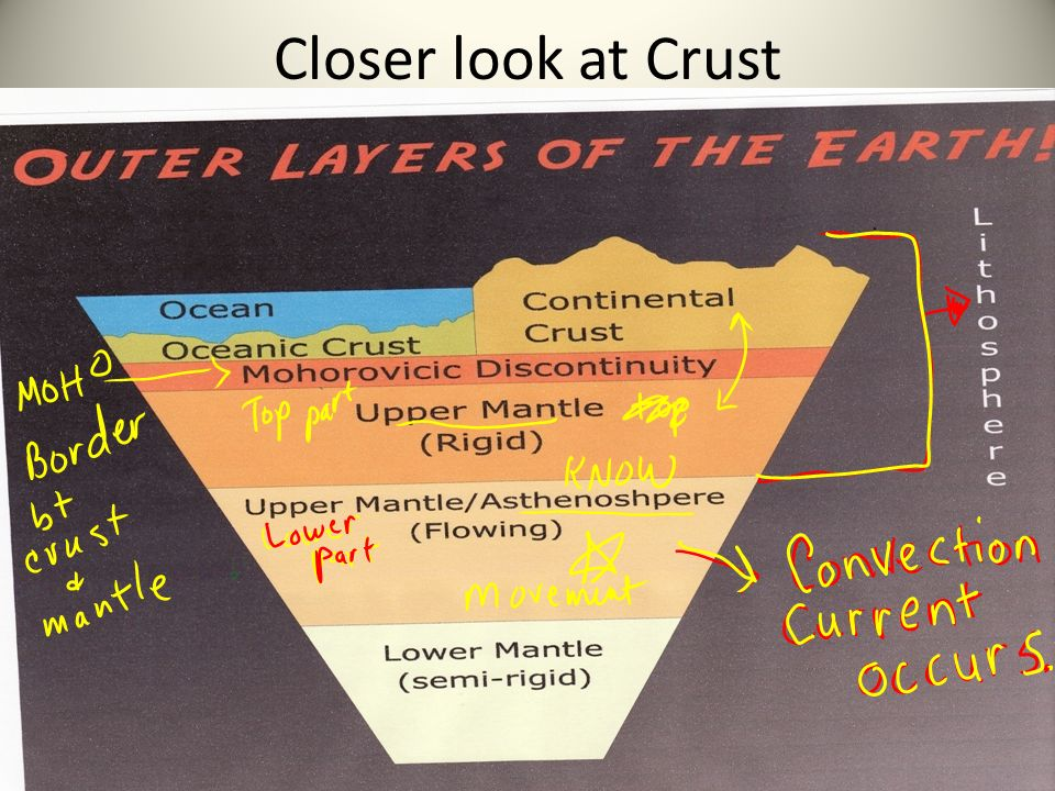 Closer look at Crust asthenosphere and lithosphere