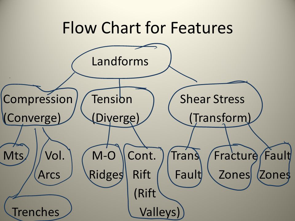 Flow Chart for Features