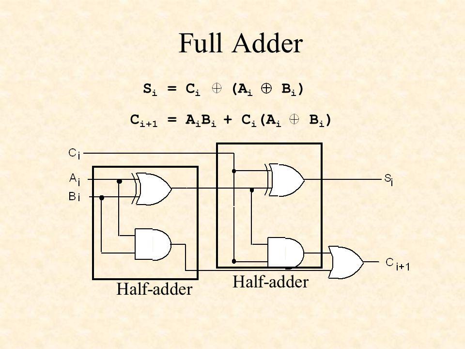 Full Adder Si = Ci (Ai Bi) Ci+1 = AiBi + Ci(Ai Bi) Half-adder