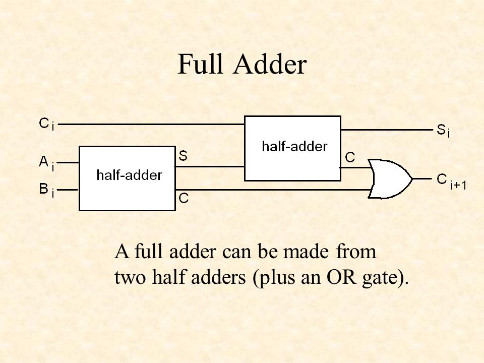 Full Adder A full adder can be made from