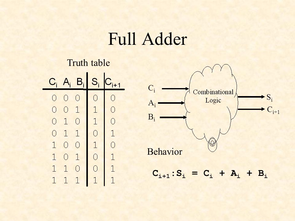 Full Adder Truth table Behavior Ci+1:Si = Ci + Ai + Bi Ci Si Ai Ci+1