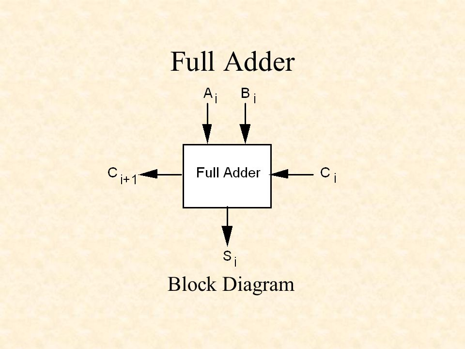 Full Adder Block Diagram