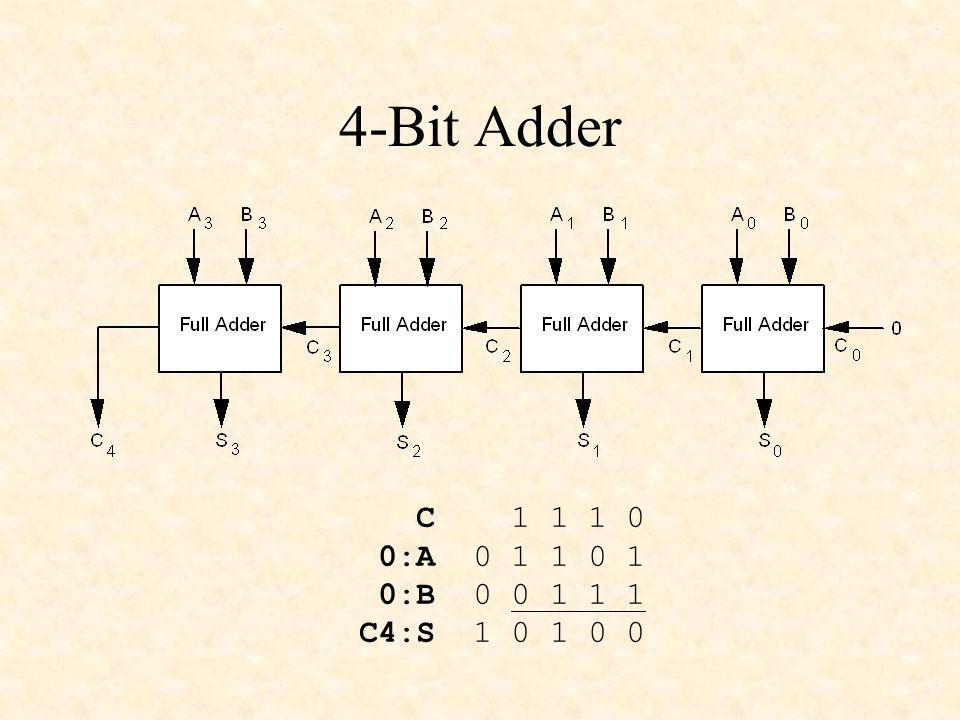 4-Bit Adder C 1 1 1 0 0:A 0 1 1 0 1 0:B 0 0 1 1 1 C4:S 1 0 1 0 0