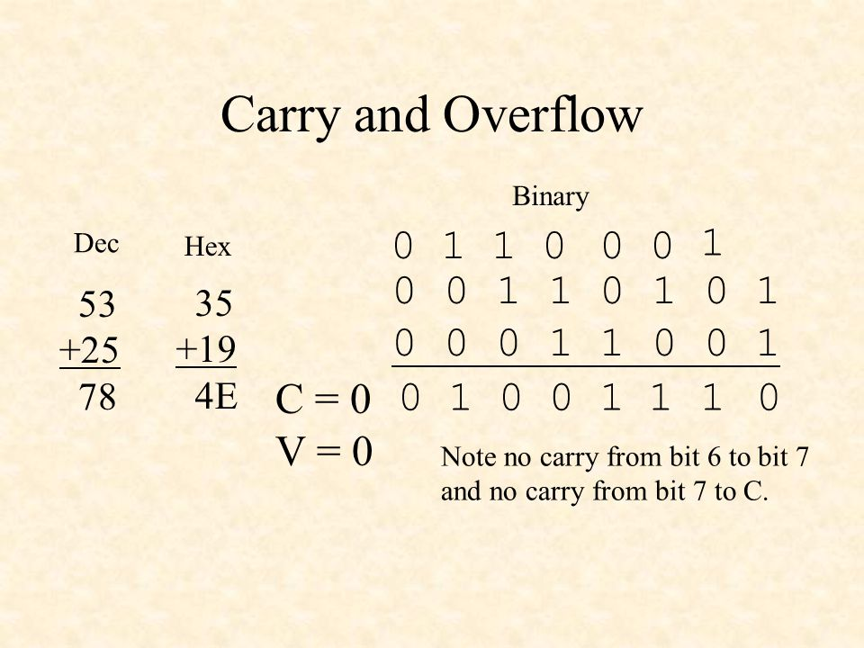 Carry and Overflow 0 0 1 1 0 1 0 1 0 0 0 1 1 0 0 1 1 1 1 C = 0 V = 0 1