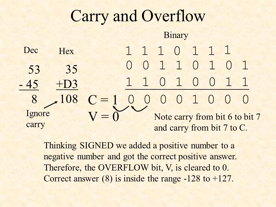 Carry and Overflow Binary. 0 0 1 1 0 1 0 1. 1 1 0 1 0 0 1 1. 1. 1. 1. 1. 1. 1. Dec. Hex. 53.