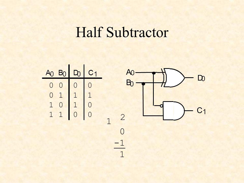 Half Subtractor 2 1 -1 1 0 0 0 0 0 1 1 1 1 0 1 0 1 1 0 0 A D B C A B D