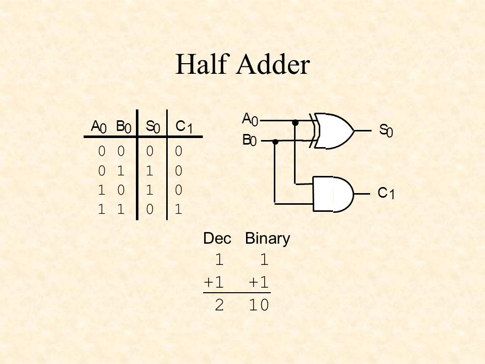 Half Adder 1 1 +1 +1 2 10 0 0 0 0 0 1 1 0 1 0 1 0 1 1 0 1 Dec Binary A