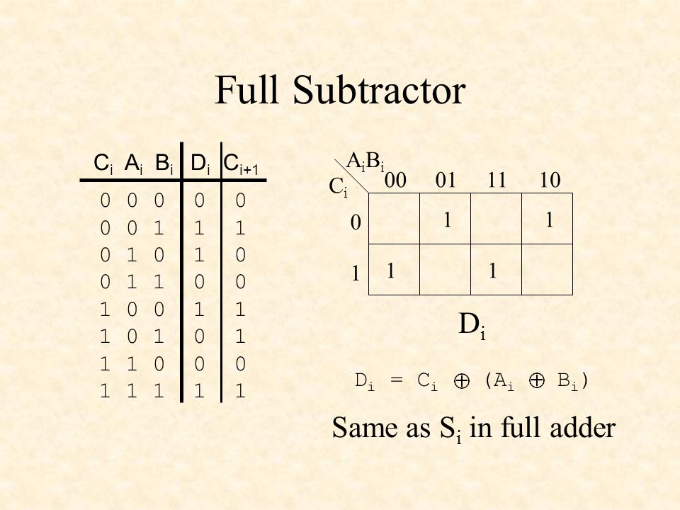 Full Subtractor Di Same as Si in full adder Ci Ai Bi Di Ci+1 Ci AiBi