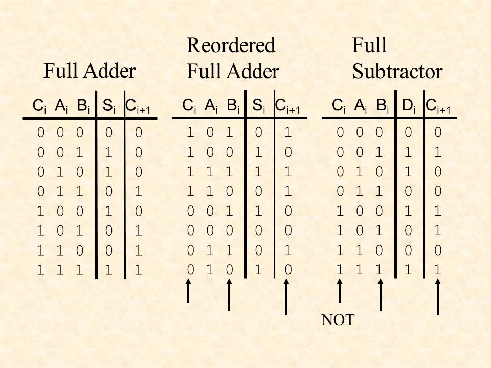 Reordered Full Adder Full Subtractor Full Adder 0 0 0 0 0 0 0 1 1 1