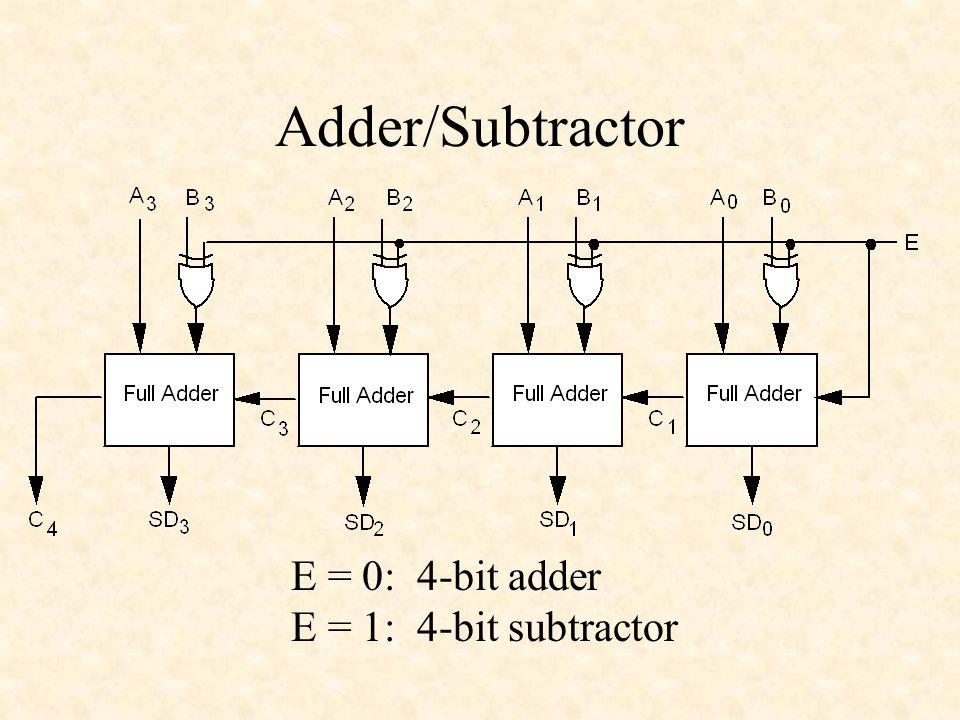 4 bit add sub 4 bit adder subtractor block diagram 4k ...