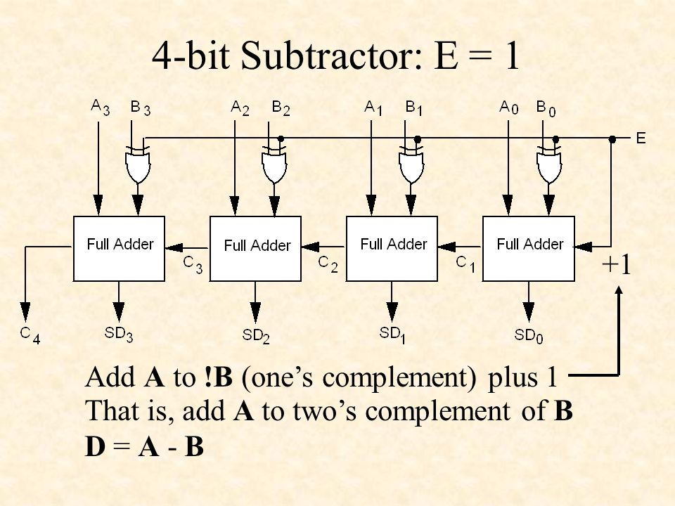 4-bit Subtractor: E = 1 +1 Add A to !B (one's complement) plus 1