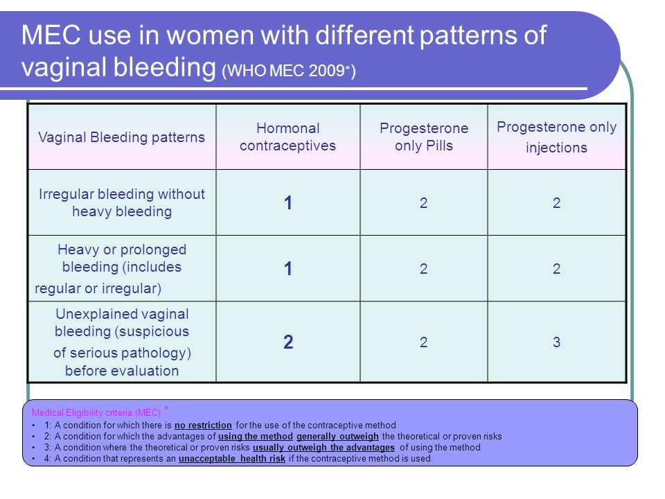 MEC use in women with different patterns of vaginal bleeding (WHO MEC 2009)