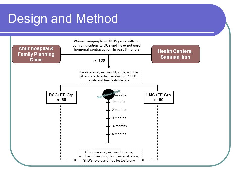 Design and Method Amir hospital & Health Centers, Family Planning