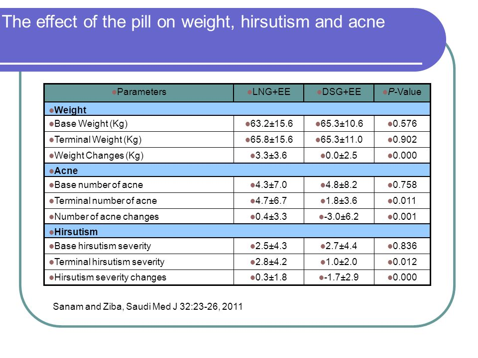 The effect of the pill on weight, hirsutism and acne