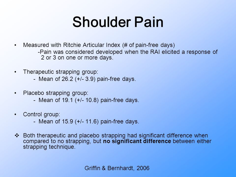 Shoulder Pain Measured with Ritchie Articular Index (# of pain-free days)