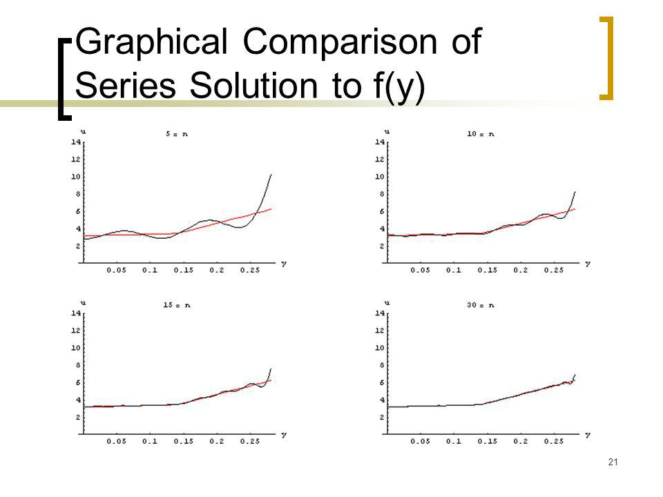 Graphical Comparison of Series Solution to f(y)