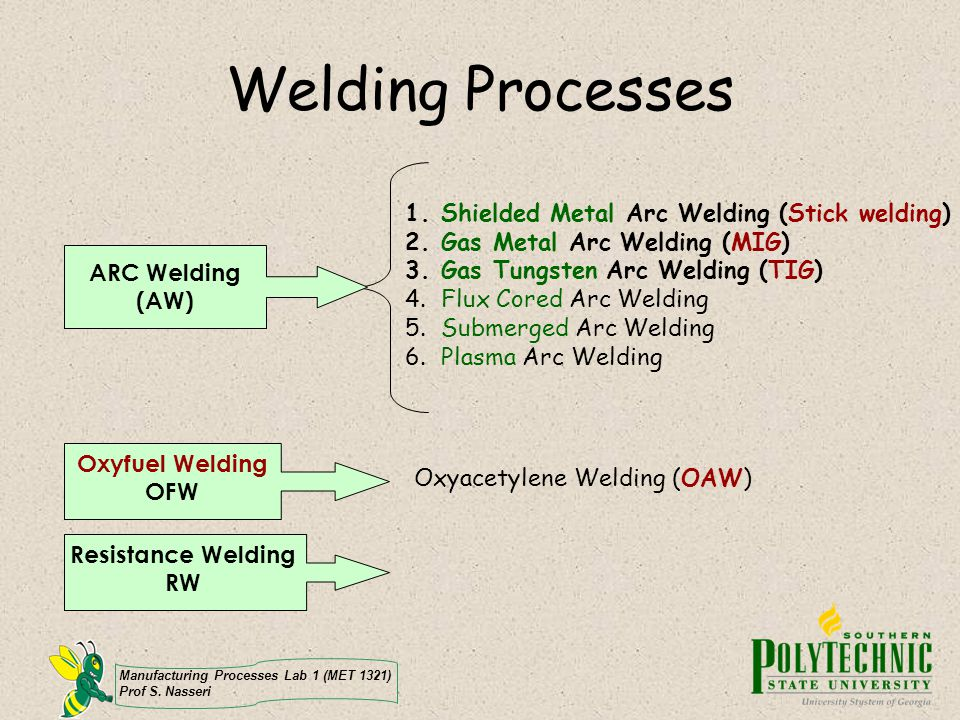 Welding Processes Shielded Metal Arc Welding (Stick welding)