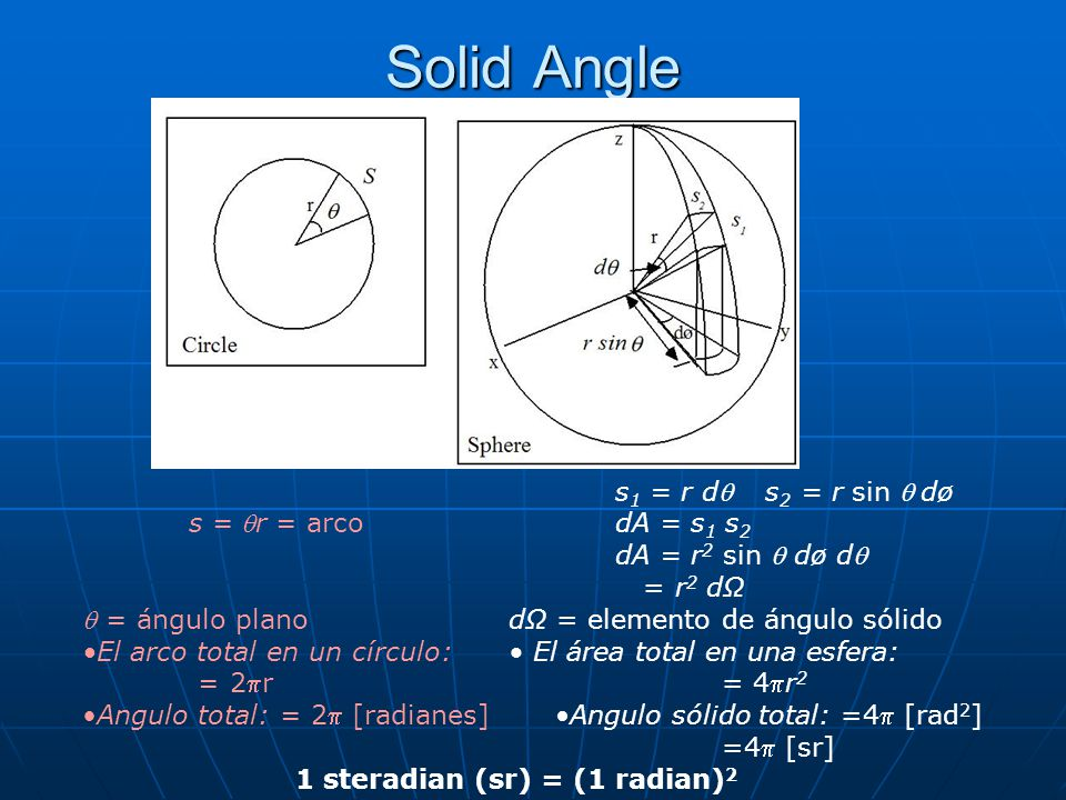 Solid Angle s1 = r dq s2 = r sin q dø s = qr = arco dA = s1 s2