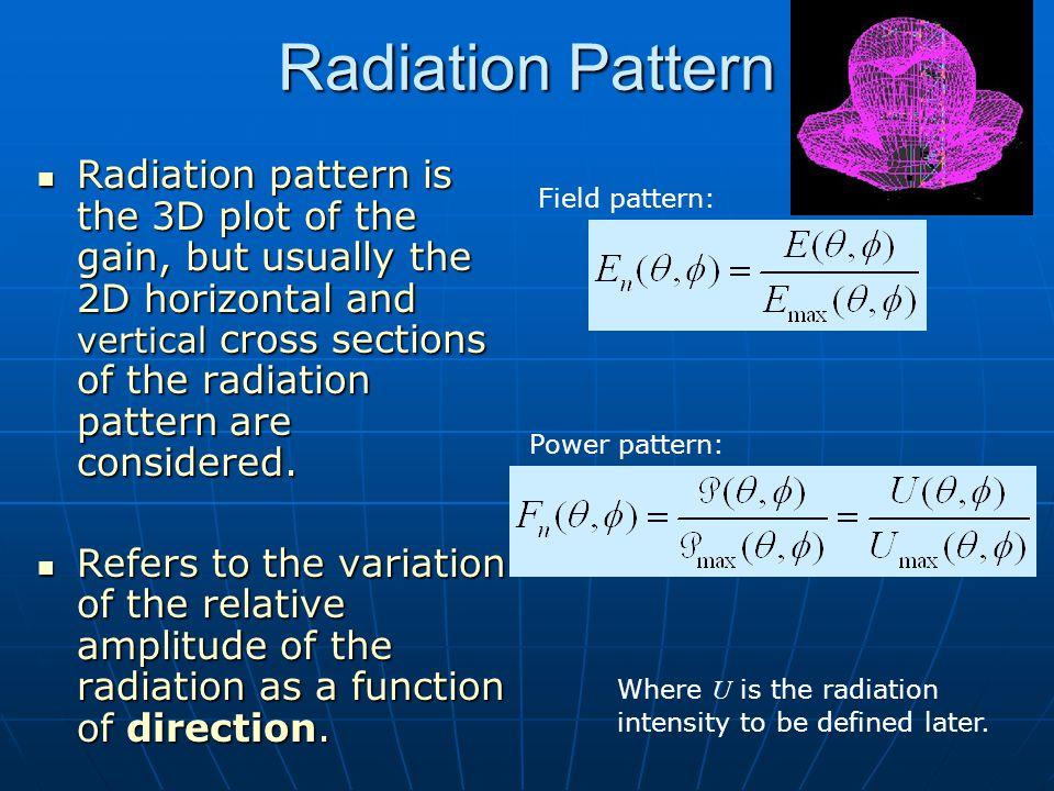 Dr. S. X-Pol Radiation Pattern.