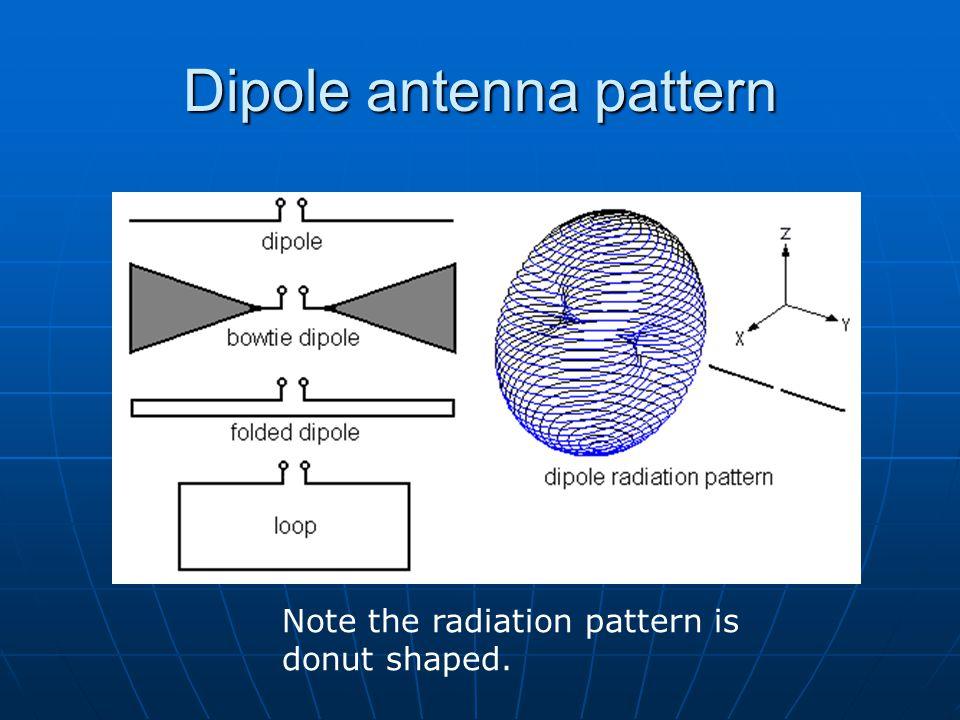 Dipole antenna pattern