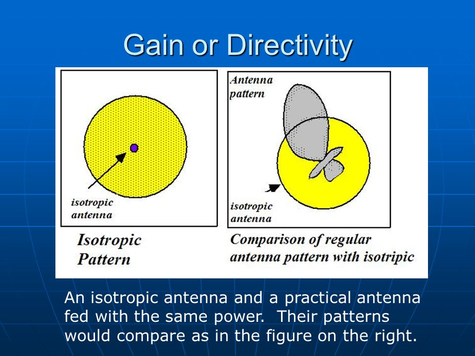 Dr. S. X-Pol Gain or Directivity.