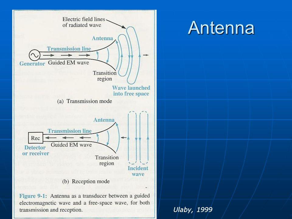 Dr. S. X-Pol Antenna Ulaby, 1999 Intro to Antennas
