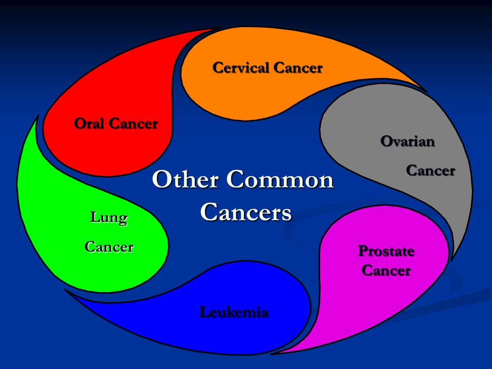 Other Common Cancers Cervical Cancer Oral Cancer Ovarian Cancer Lung